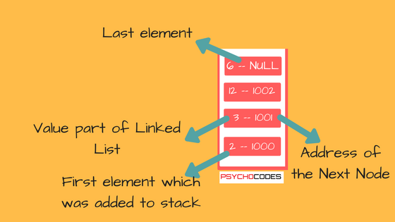 Stack using Linked List in C